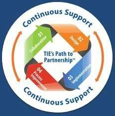 IT Support, Tie National