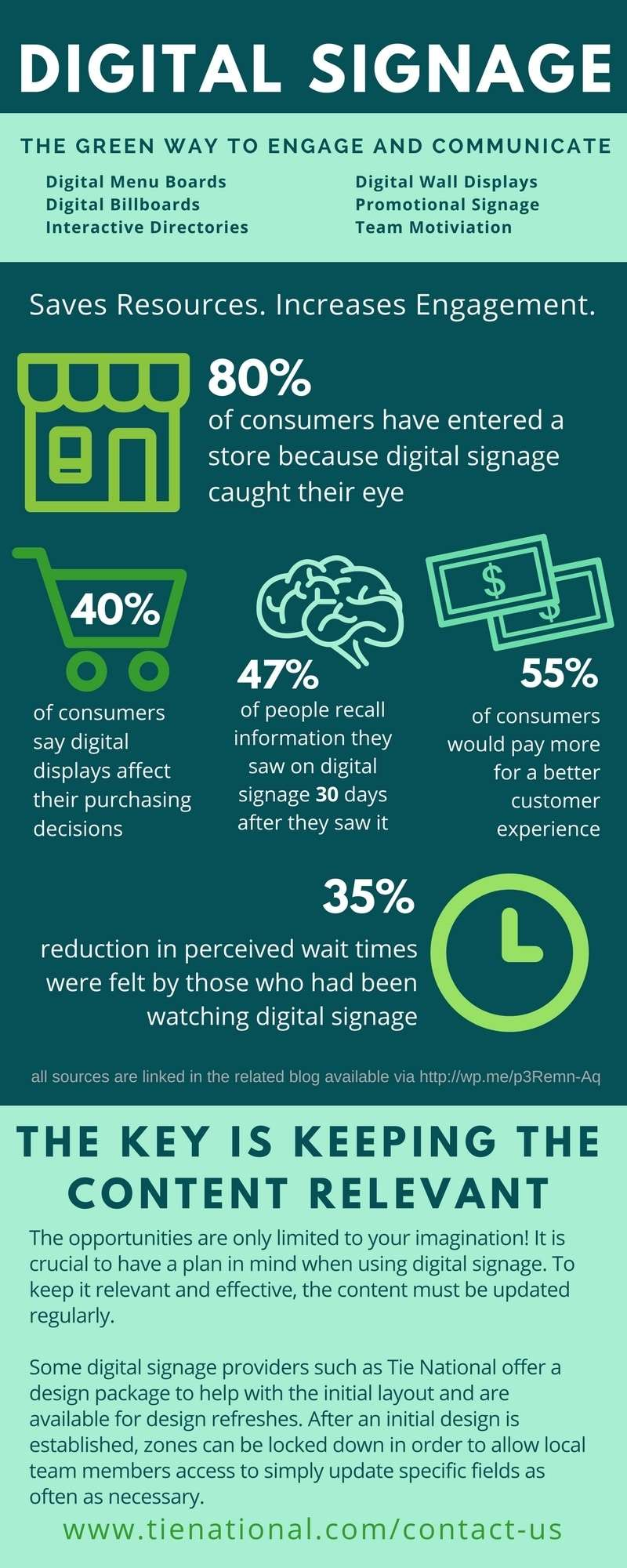 Digital Signage Infographic | Tie National